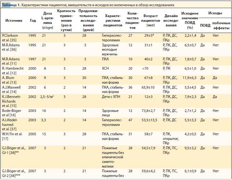 2011 Y.Bai метаанализ L-аргинин_РИС2